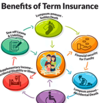 All you should know about Term Insurance (Life Insurance) before buying